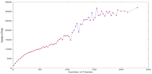 arXiv Twitter2