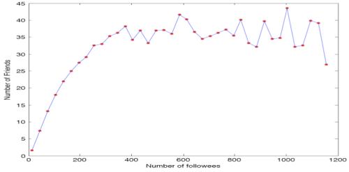 arXiv Twitter4