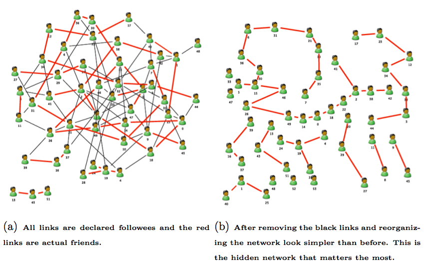 social network analysis | iRevolutions