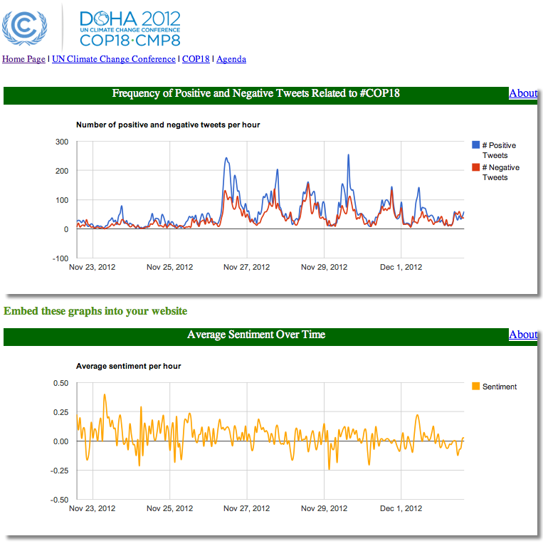 Sentiment Analysis of #COP18 Tweets from the UN Climate Conference