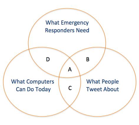 ChaTo Diagram