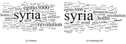 Tweets Syria