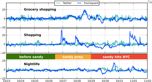 Sandy Analysis