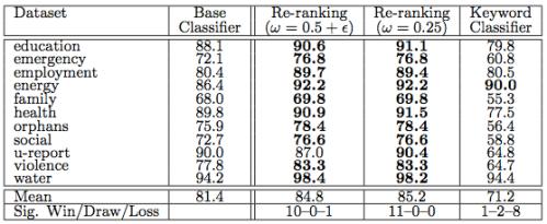 IBM analysis
