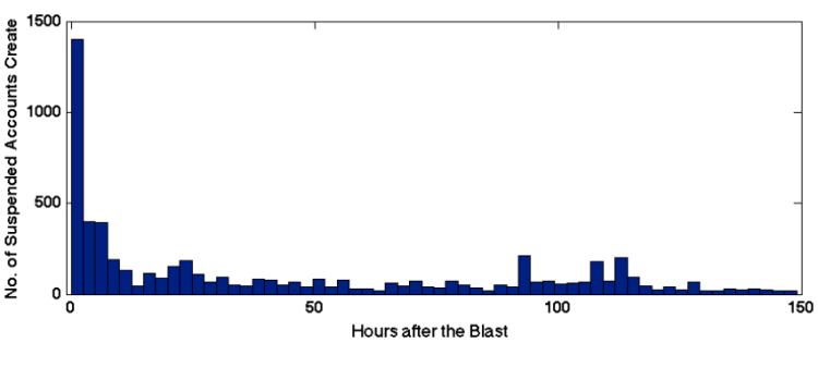 Figure 2 Gupta et al