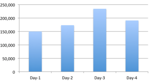 Volume of Tweets per Day