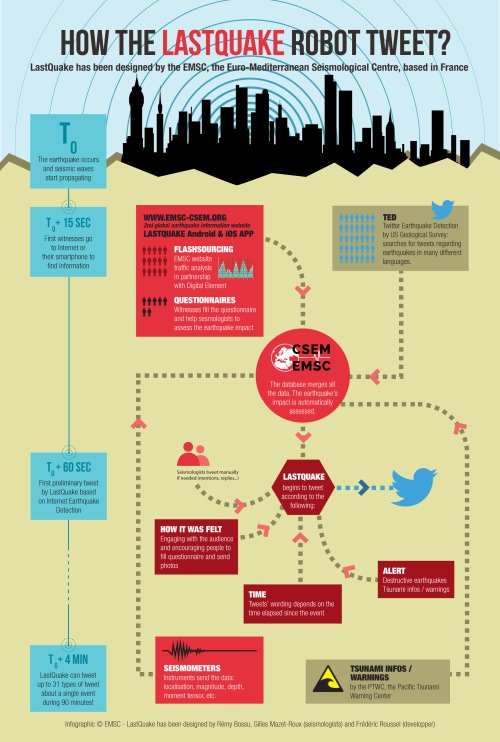 infographie-CSEM-LastQuake2