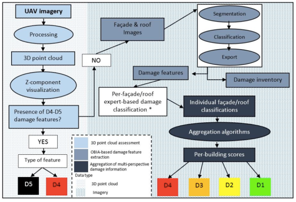 Assessing Disaster Damage from 3D Point Clouds   iRevolutions